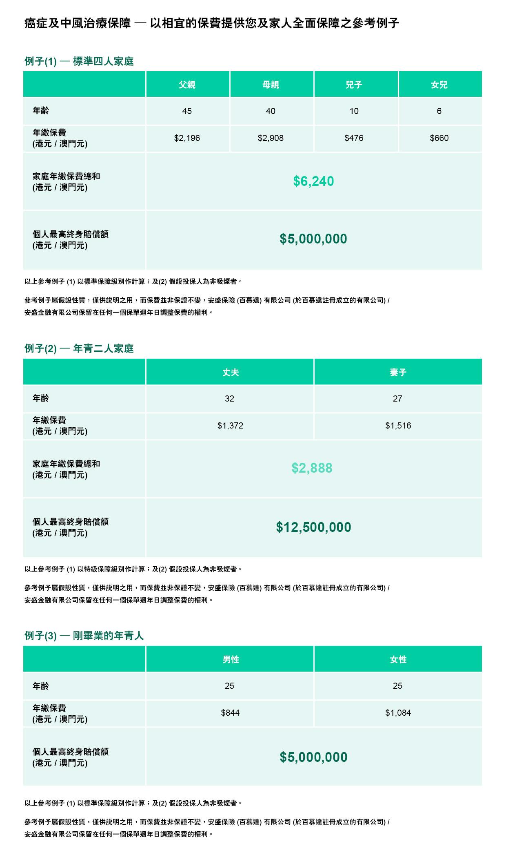 香港安盛保险:癌症治疗保障 II / 癌症及中风治疗保障