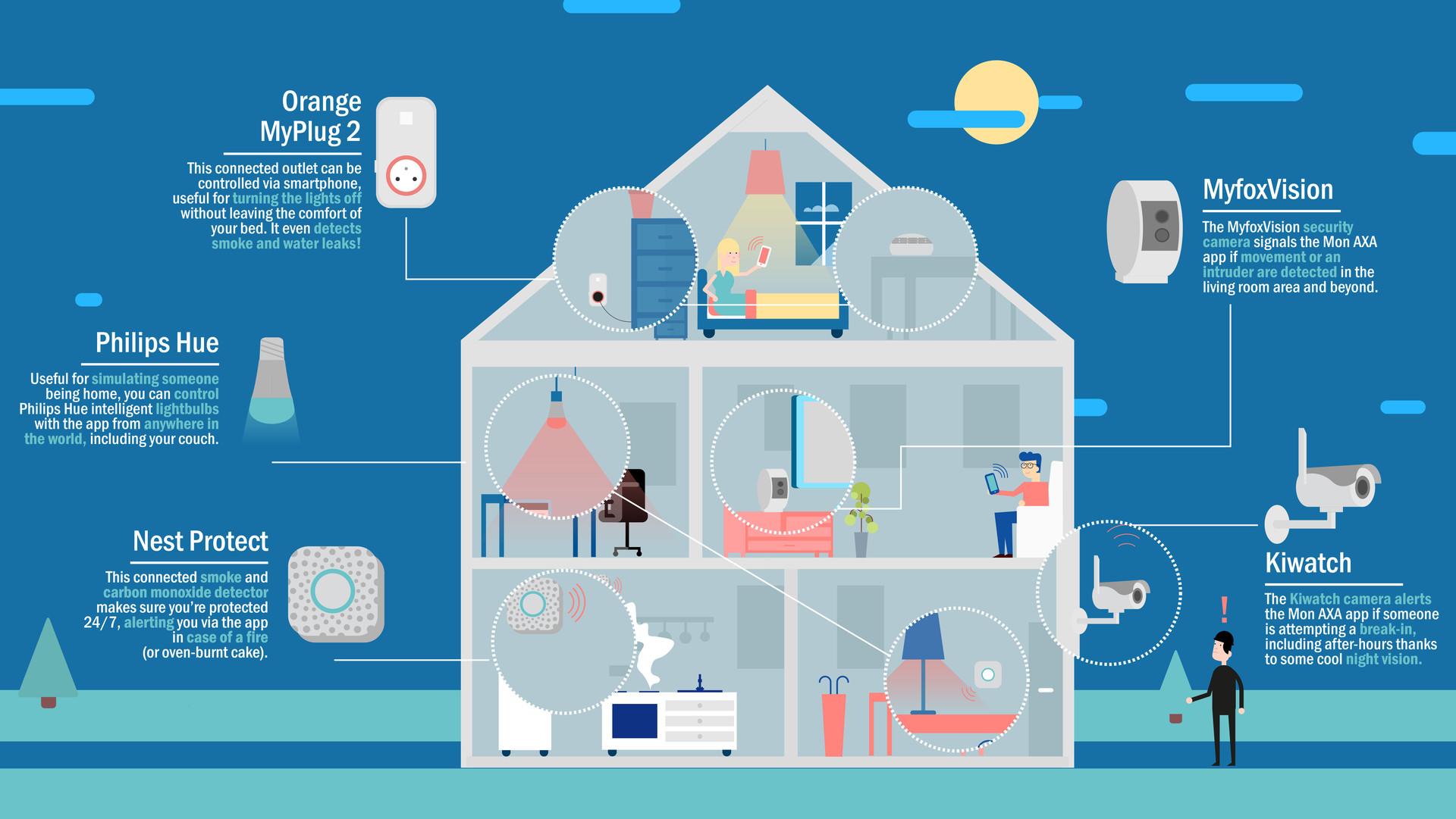 axa the home insurance of the future